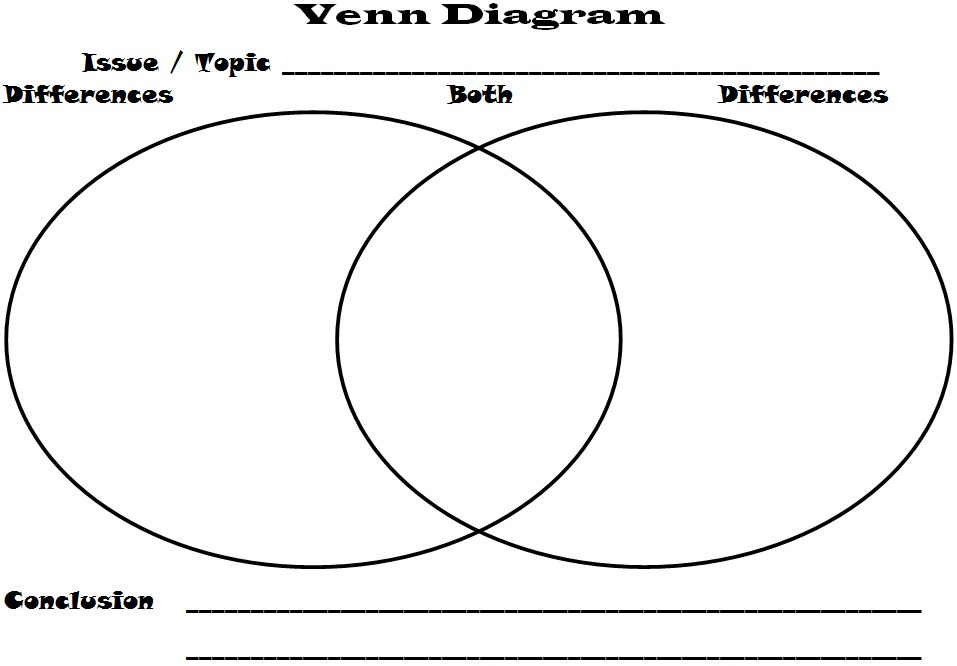A Venn Diagram Is A Graphic Organizer Engneforic